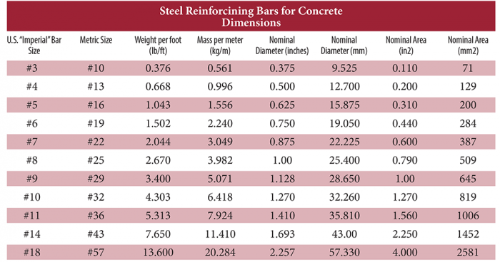 Steel Reinforcing Bars for Concrete Dimensions